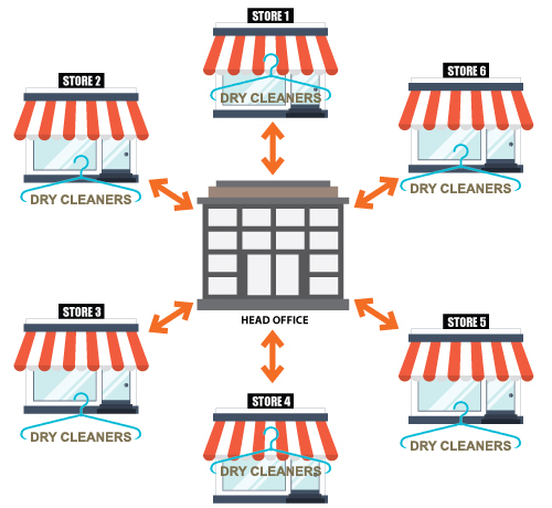 diagram-multi-store2A.jpg